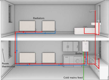 What Type of Replacement Gas Boiler do I need?